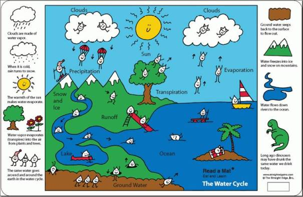 water-cycle-36-style